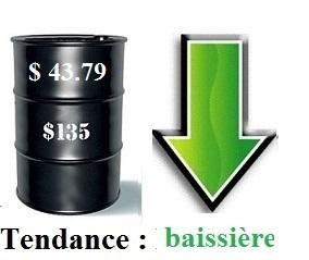 le pétrole en route vers les plus bas niveaux de novembre 2008