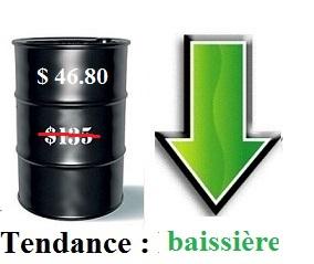 Toujours les mêmes inquiétudes à New York et le baril de pétrole baisse