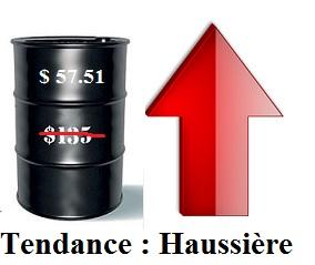Tendance des cours du pétrole brut