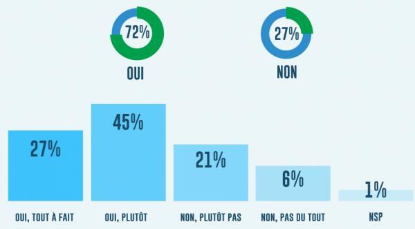 Les intentions de votes des Français et l'Energie pour les présidentielles