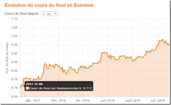 Prix Du Fioul A Chelles 77500 Aujourd Hui Tarif Fuel Domestique